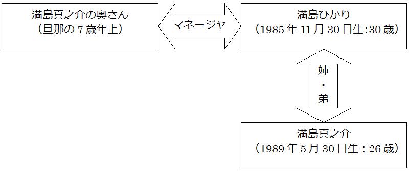 mitsushima-shinnosuke-family_01